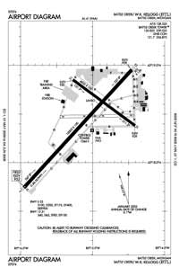 Muskegon County Airport (BTL) Diagram