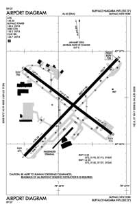 Buffalo Niagara International Airport (BUF) Diagram