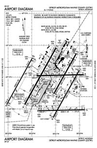 Wolf Lake Airport (DTW) Diagram
