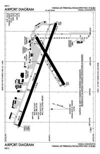 Green Acres Air Park Airport (YKM) Diagram