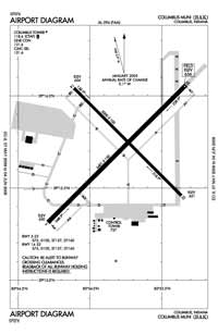 Columbus Municipal Airport (CLU) Diagram